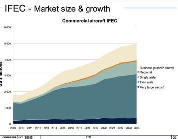 IFEC market size
